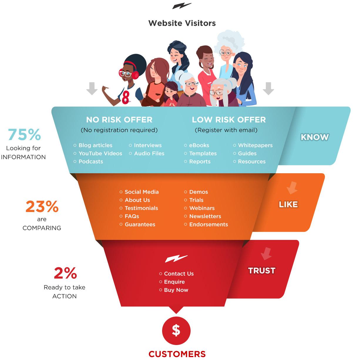 ecommerce website sales funnel